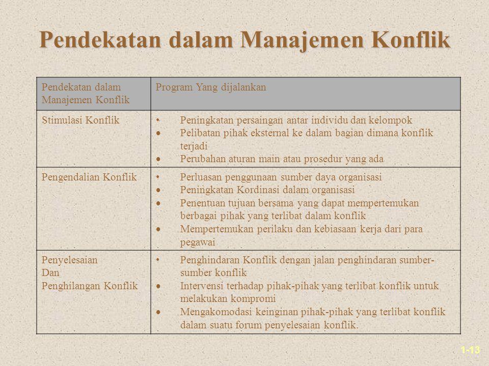 1-13 Pendekatan dalam Manajemen Konflik Pendekatan dalam Manajemen Konflik Program Yang dijalankan Stimulasi KonflikPeningkatan persaingan antar indiv