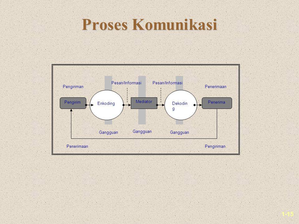1-15 Proses Komunikasi PengirimPenerima Mediator EnkodingDekodin g Gangguan PenerimaanPengiriman Pesan/Informasi PengirimanPenerimaan Gangguan