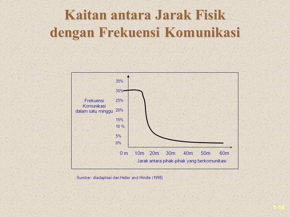 1-16 Kaitan antara Jarak Fisik dengan Frekuensi Komunikasi 35% 30% 25% 20% 15% 10 % 5% 0% 0 m 10m 20m 30m 40m 50m 60m Jarak antara pihak-pihak yang be