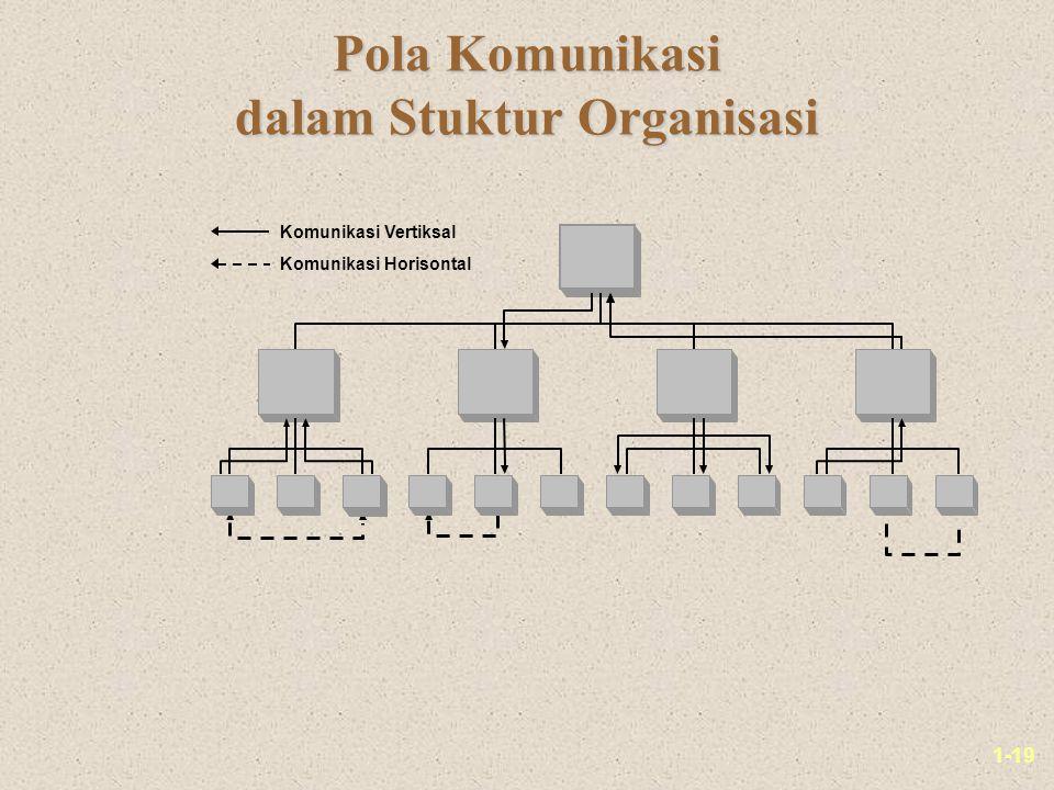 1-19 Pola Komunikasi dalam Stuktur Organisasi Komunikasi Vertiksal Komunikasi Horisontal