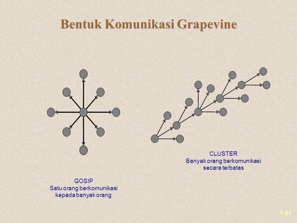 1-21 Bentuk Komunikasi Grapevine GOSIP Satu orang berkomunikasi kepada banyak orang CLUSTER Banyak orang berkomunikasi secara terbatas