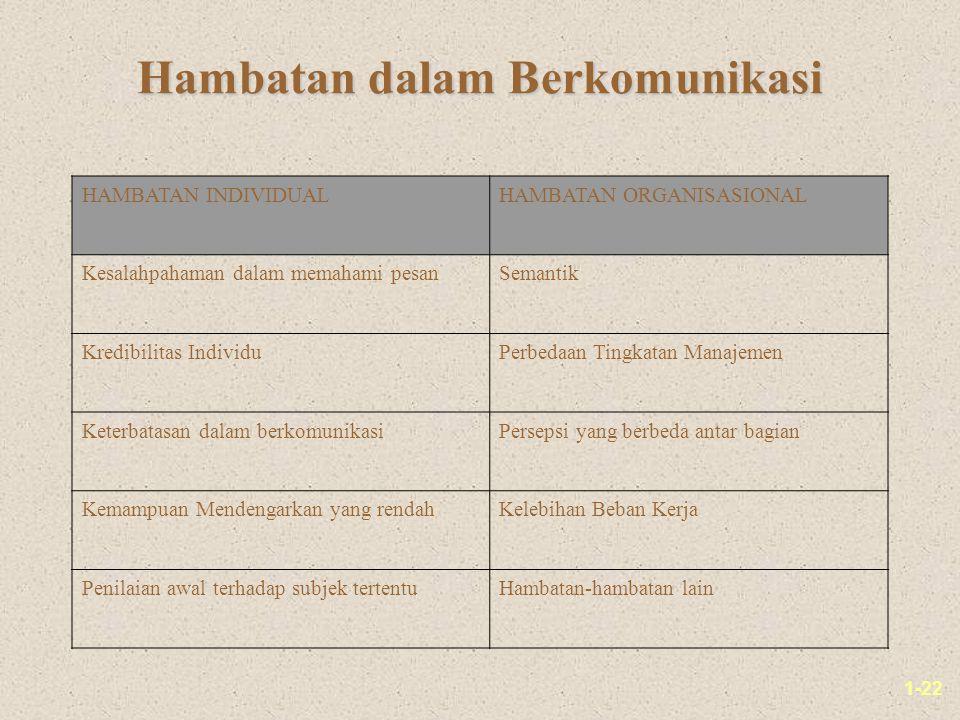 1-22 Hambatan dalam Berkomunikasi HAMBATAN INDIVIDUALHAMBATAN ORGANISASIONAL Kesalahpahaman dalam memahami pesanSemantik Kredibilitas IndividuPerbedaa