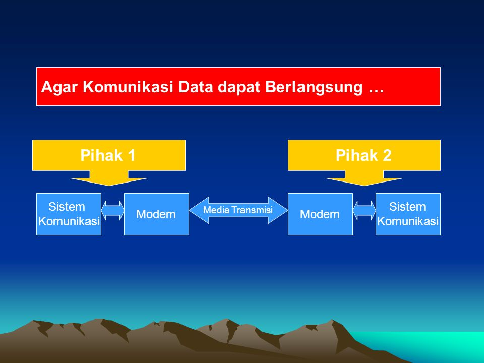 Sistem Komunikasi # Disebut pula sebagai Terminal Data atau Perangkat/Peralatan Komunikasi # Menghasilkan data siap kirim Sifat-sifat : Analog –Simplex –Half Duplex –Full Duplex Digital –Simplex –Half Duplex –Full Duplex
