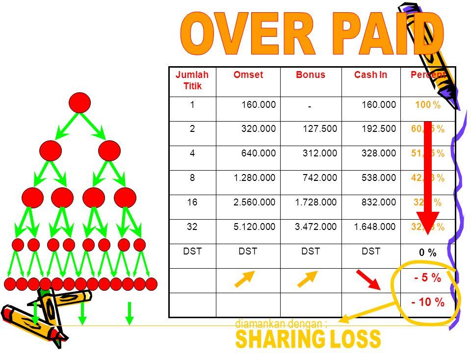 - 10 % - 5 % 0 % DST 32,18 %1.648.0003.472.0005.120.00032 32,5 %832.0001.728.0002.560.00016 42,03 %538.000742.0001.280.0008 51,25 %328.000312.000640.0004 60,15 %192.500127.500320.0002 100 %160.000 - 1 PercentCash InBonusOmsetJumlah Titik