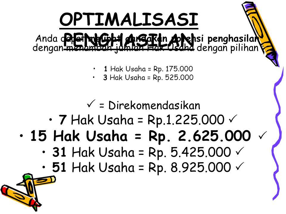 OPTIMALISASI PENGHASILAN Anda dapat melipat gandakan potensi penghasilan dengan menambah jumlah Hak Usaha dengan pilihan : 1 Hak Usaha = Rp.