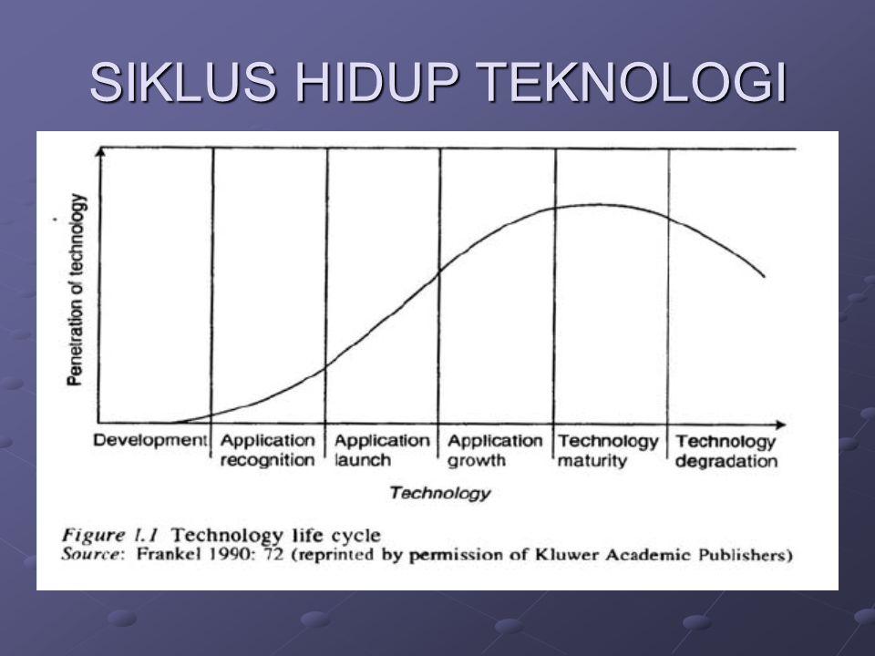 MATA RANTAI PERUBAHAN TEKNOLOGI Kemajuan teknologi mempengaruhi ilmu pengetahuan; mengubah pola hidup manusia dan struktur sosial secara keseluruhan, dan sebaliknya.