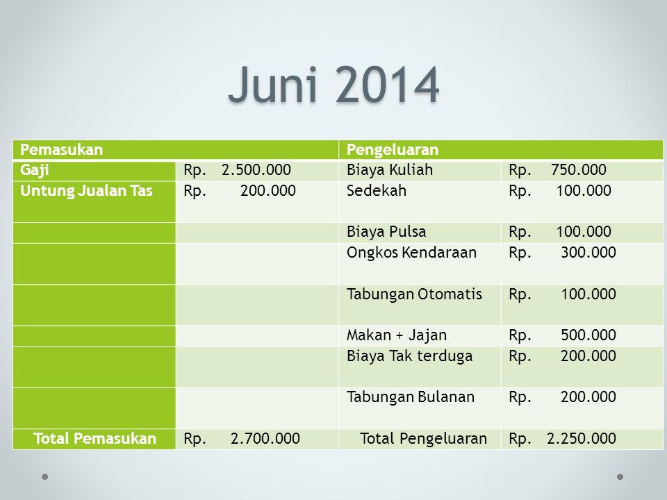 Juni 2014 PemasukanPengeluaran GajiRp. 2.500.000Biaya KuliahRp. 750.000 Untung Jualan TasRp. 200.000SedekahRp. 100.000 Biaya PulsaRp. 100.000 Ongkos K