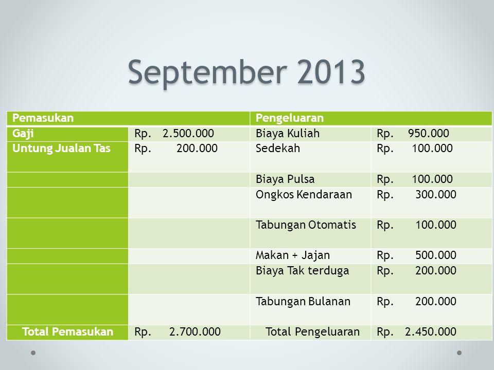 September 2013 PemasukanPengeluaran GajiRp. 2.500.000Biaya KuliahRp. 950.000 Untung Jualan TasRp. 200.000SedekahRp. 100.000 Biaya PulsaRp. 100.000 Ong