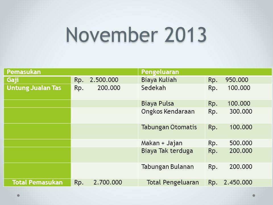 November 2013 PemasukanPengeluaran GajiRp. 2.500.000Biaya KuliahRp. 950.000 Untung Jualan TasRp. 200.000SedekahRp. 100.000 Biaya PulsaRp. 100.000 Ongk