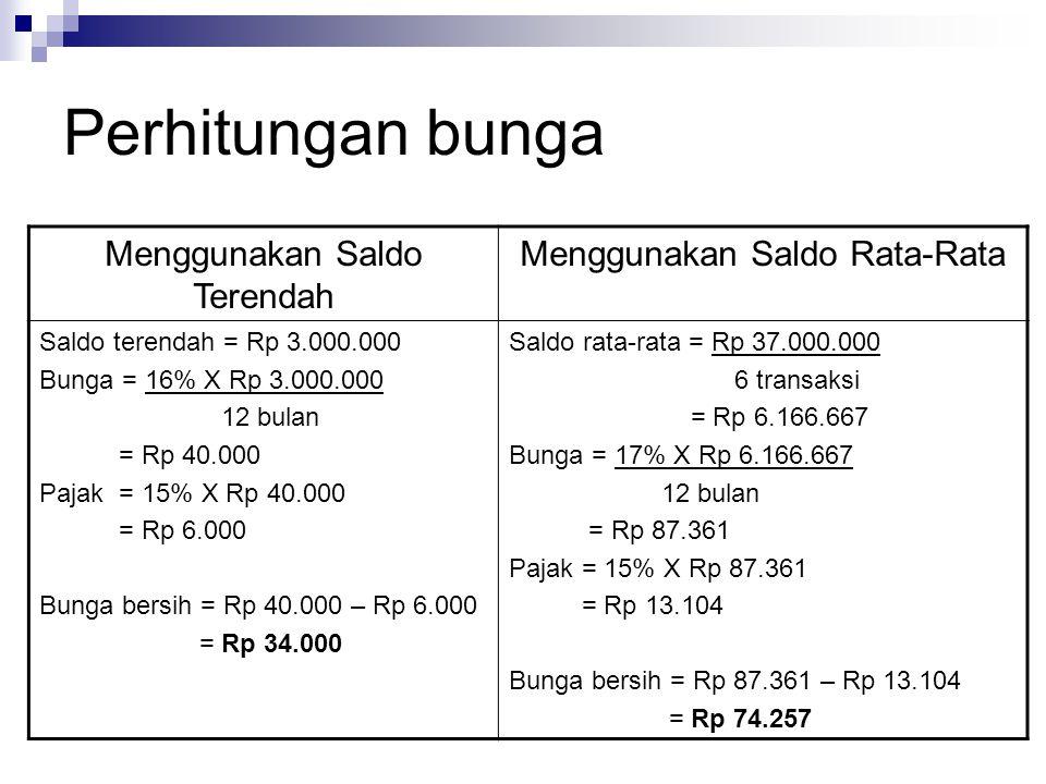Perhitungan bunga Menggunakan Saldo Terendah Menggunakan Saldo Rata-Rata Saldo terendah = Rp 3.000.000 Bunga = 16% X Rp 3.000.000 12 bulan = Rp 40.000 Pajak = 15% X Rp 40.000 = Rp 6.000 Bunga bersih = Rp 40.000 – Rp 6.000 = Rp 34.000 Saldo rata-rata = Rp 37.000.000 6 transaksi = Rp 6.166.667 Bunga = 17% X Rp 6.166.667 12 bulan = Rp 87.361 Pajak = 15% X Rp 87.361 = Rp 13.104 Bunga bersih = Rp 87.361 – Rp 13.104 = Rp 74.257