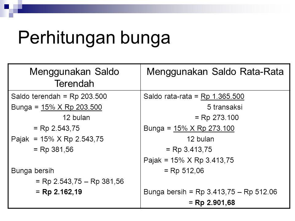 Perhitungan bunga Menggunakan Saldo Terendah Menggunakan Saldo Rata-Rata Saldo terendah = Rp 203.500 Bunga = 15% X Rp 203.500 12 bulan = Rp 2.543,75 Pajak = 15% X Rp 2.543,75 = Rp 381,56 Bunga bersih = Rp 2.543,75 – Rp 381,56 = Rp 2.162,19 Saldo rata-rata = Rp 1.365.500 5 transaksi = Rp 273.100 Bunga = 15% X Rp 273.100 12 bulan = Rp 3.413,75 Pajak = 15% X Rp 3.413,75 = Rp 512,06 Bunga bersih = Rp 3.413,75 – Rp 512.06 = Rp 2.901,68