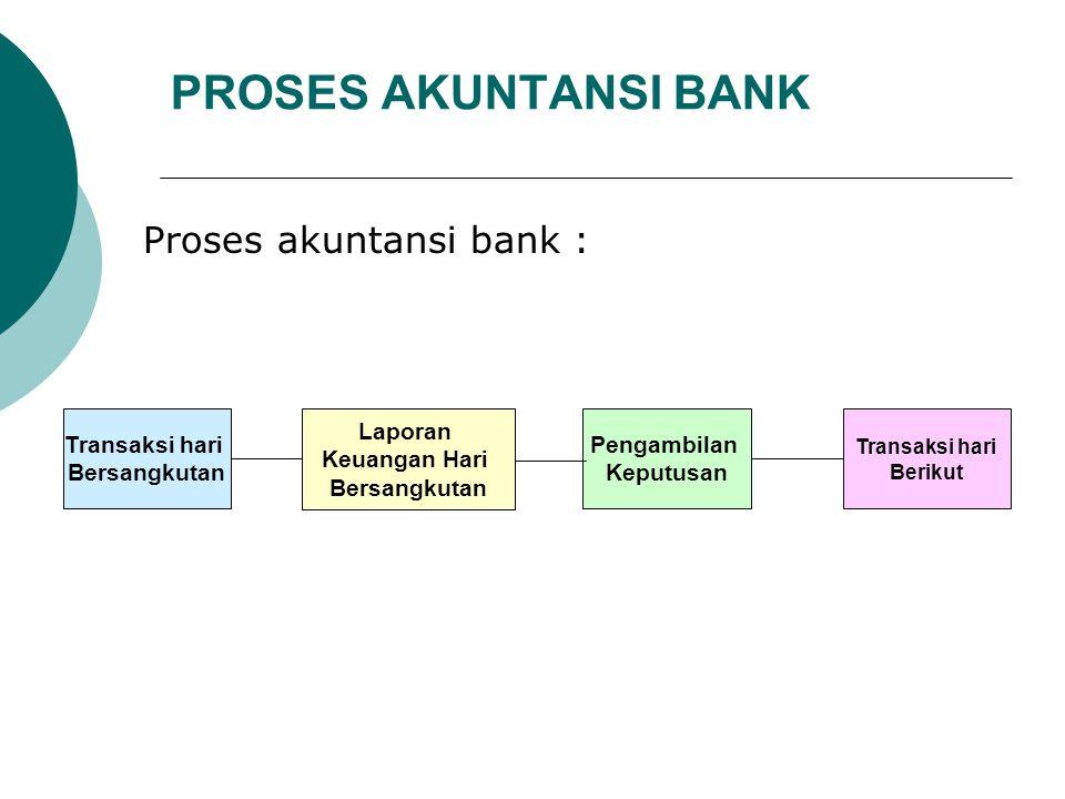 PROSES AKUNTANSI BANK Proses akuntansi bank : Transaksi hari Berikut Laporan Keuangan Hari Bersangkutan Transaksi hari Bersangkutan Pengambilan Keputu