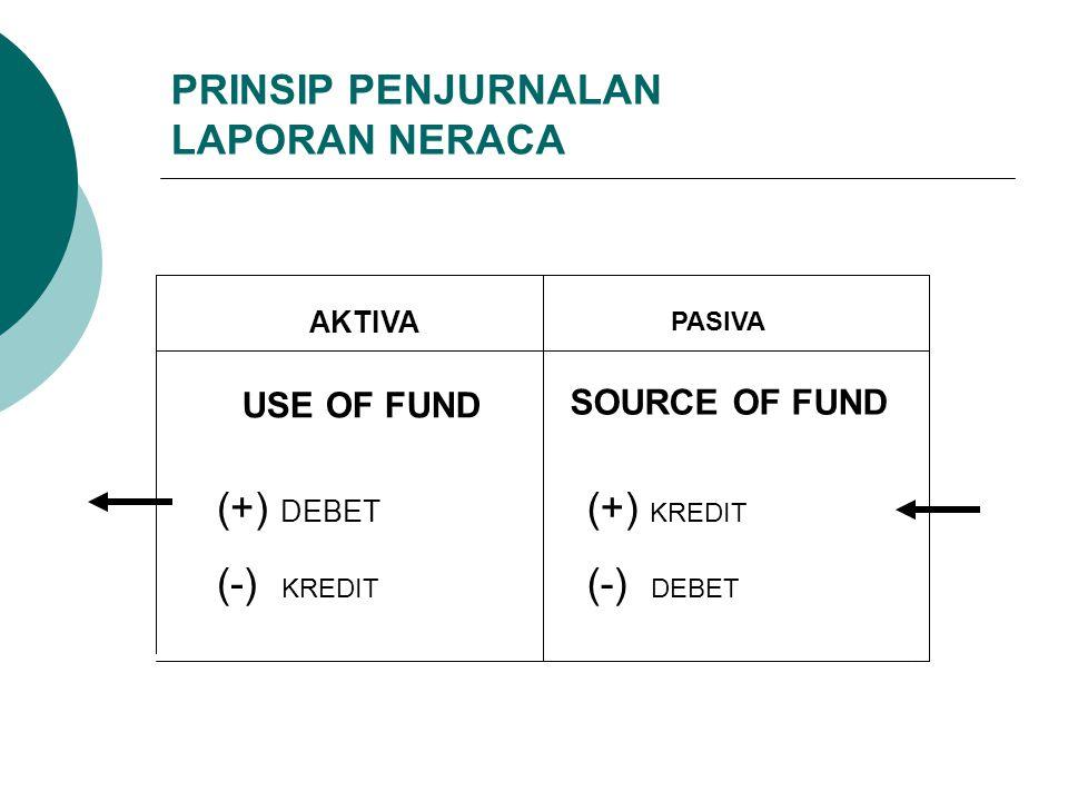 PRINSIP PENJURNALAN LAPORAN NERACA AKTIVA PASIVA USE OF FUND SOURCE OF FUND (+) DEBET (-) KREDIT (+) KREDIT (-) DEBET