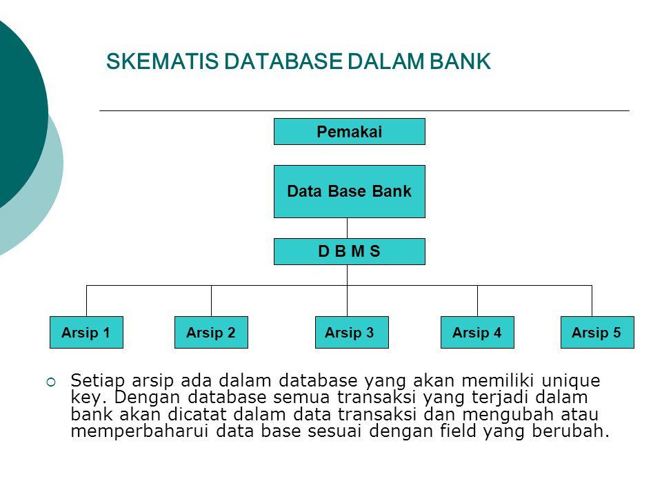 SKEMATIS DATABASE DALAM BANK  Setiap arsip ada dalam database yang akan memiliki unique key. Dengan database semua transaksi yang terjadi dalam bank
