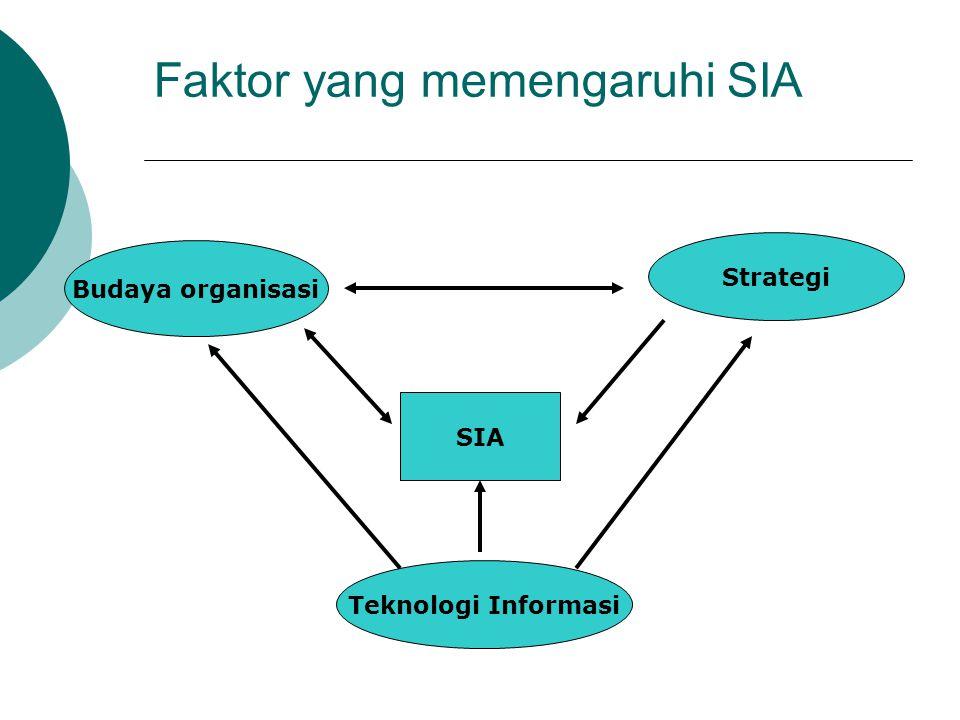 Faktor yang memengaruhi SIA Budaya organisasi Teknologi Informasi Strategi SIA
