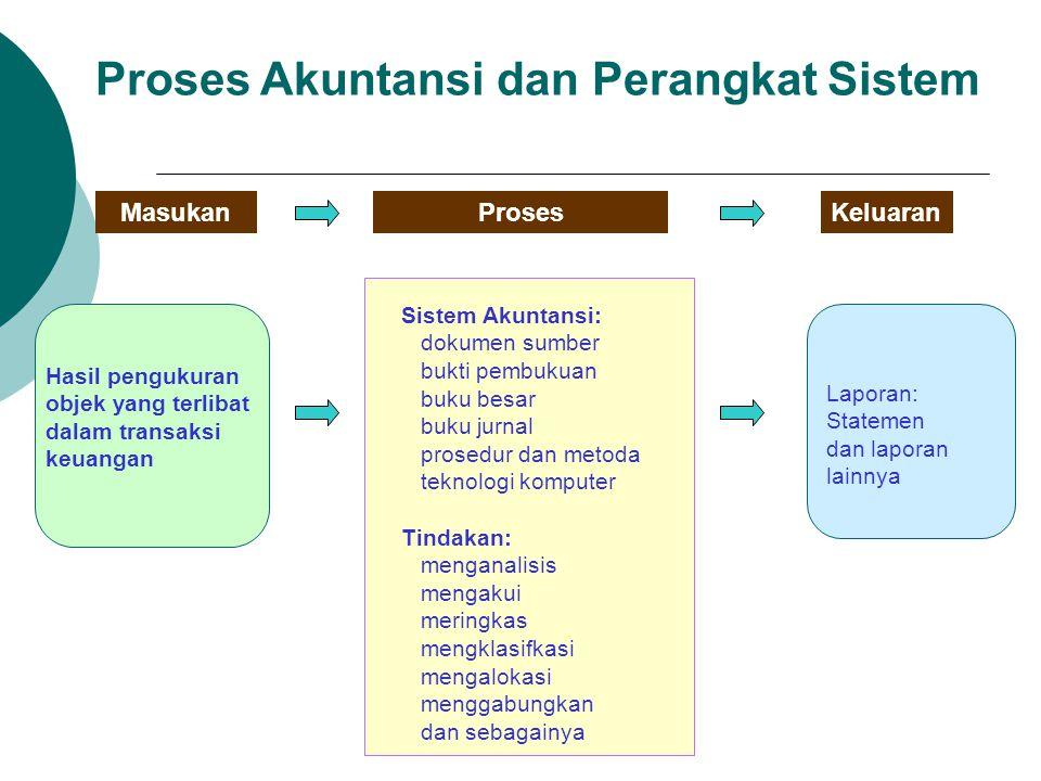 Proses Akuntansi dan Perangkat Sistem MasukanProsesKeluaran Hasil pengukuran objek yang terlibat dalam transaksi keuangan Laporan: Statemen dan lapora