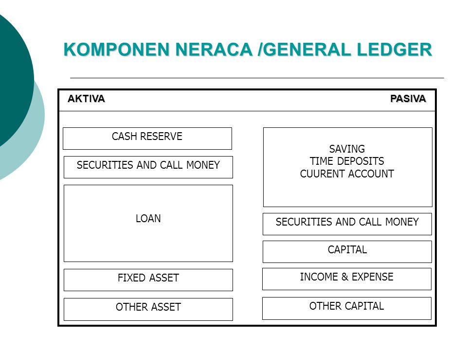 KOMPONEN NERACA /GENERAL LEDGER AKTIVAPASIVA CASH RESERVE SECURITIES AND CALL MONEY LOAN FIXED ASSET OTHER ASSET SAVING TIME DEPOSITS CUURENT ACCOUNT