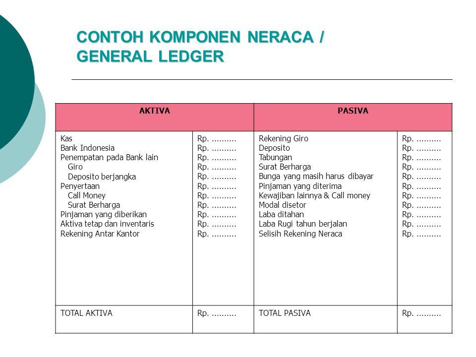 CONTOH KOMPONEN NERACA / GENERAL LEDGER AKTIVAPASIVA Kas Bank Indonesia Penempatan pada Bank lain Giro Deposito berjangka Penyertaan Call Money Surat