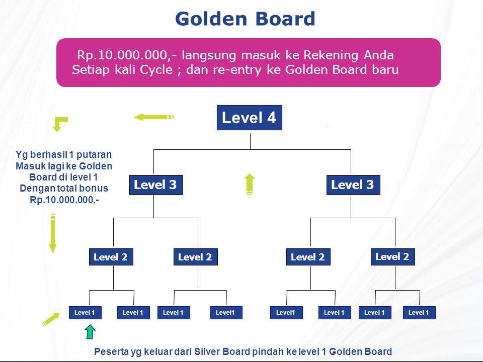 Golden Board Peserta yg keluar dari Silver Board pindah ke level 1 Golden Board Rp.10.000.000,- langsung masuk ke Rekening Anda Setiap kali Cycle ; dan re-entry ke Golden Board baru Level 2 Level 3 Level 4 Level 1 Level 2 Level 3 Level 1 Yg berhasil 1 putaran Masuk lagi ke Golden Board di level 1 Dengan total bonus Rp.10.000.000,- Level 1