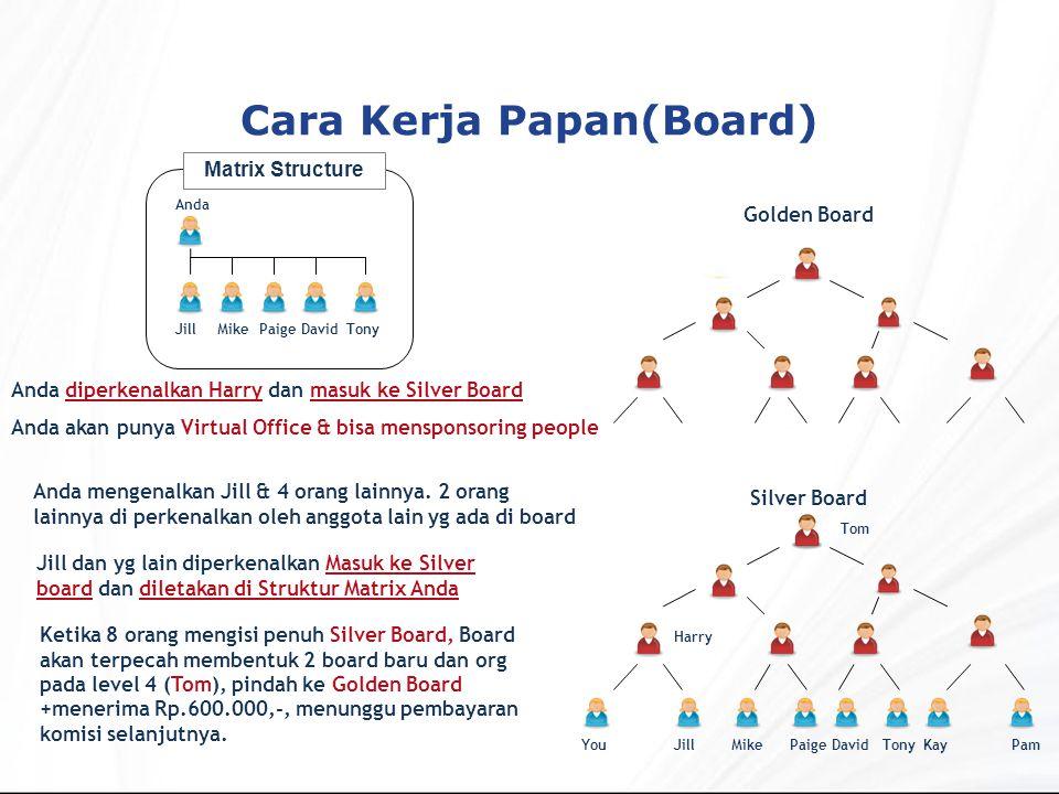 Cara Kerja Papan(Board) Golden Board Silver Board YouJillMikePaigeDavidTonyKayPam Tom Harry Anda diperkenalkan Harry dan masuk ke Silver Board Anda akan punya Virtual Office & bisa mensponsoring people Anda mengenalkan Jill & 4 orang lainnya.