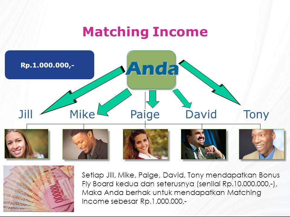 Anda Tony David Mike Jill Paige Matching Income Rp.1.000.000,- Setiap Jill, Mike, Paige, David, Tony mendapatkan Bonus Fly Board kedua dan seterusnya (senilai Rp.10.000.000,-), Maka Anda berhak untuk mendapatkan Matching Income sebesar Rp.1.000.000,-