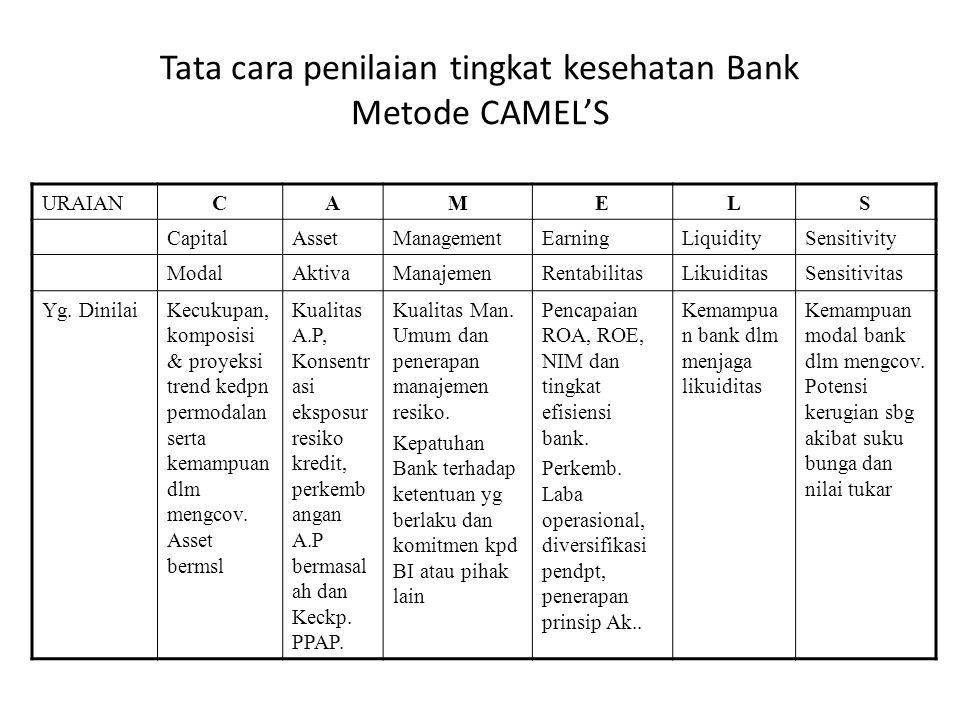 Tata cara penilaian tingkat kesehatan Bank Metode CAMEL'S URAIANCAMELS CapitalAssetManagementEarningLiquiditySensitivity ModalAktivaManajemenRentabili