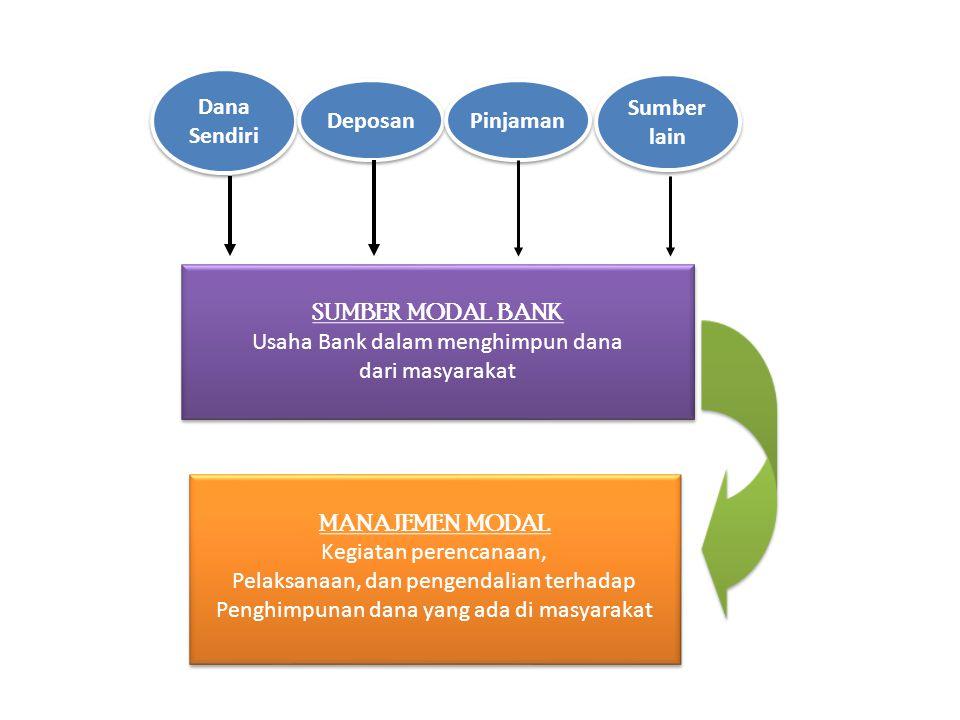 Dana Sendiri Dana Sendiri Deposan Pinjaman Sumber lain Sumber lain SUMBER MODAL BANK Usaha Bank dalam menghimpun dana dari masyarakat SUMBER MODAL BAN