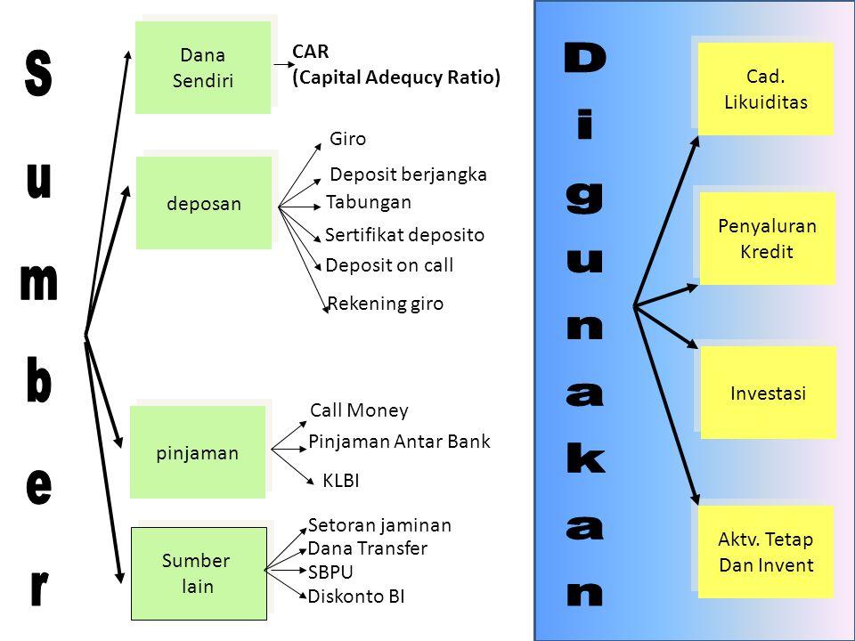 Dana Sendiri Dana Sendiri deposan pinjaman Sumber lain Sumber lain CAR (Capital Adequcy Ratio) Giro Deposit berjangka Tabungan Sertifikat deposito Dep
