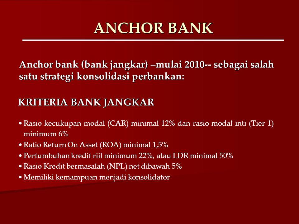ANCHOR BANK KRITERIA BANK JANGKAR Rasio kecukupan modal (CAR) minimal 12% dan rasio modal inti (Tier 1) minimum 6% Ratio Return On Asset (ROA) minimal