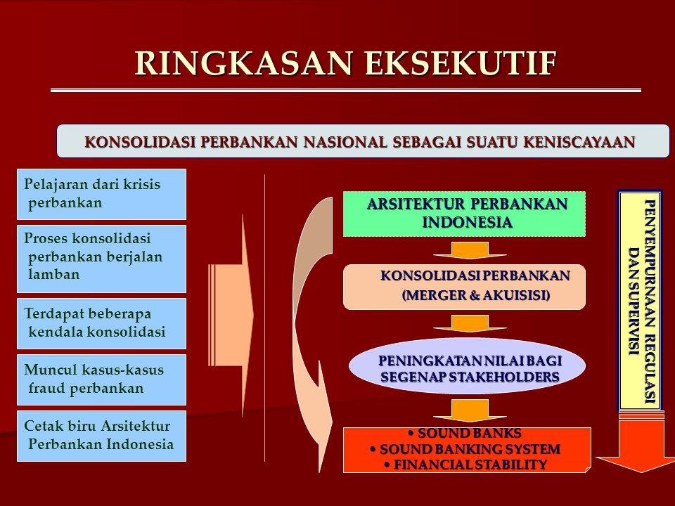 KESIMPULAN: BEBERAPA CATATAN KRITIS (3) …problematik dan kompleksitas proses konsolidasi …  Melalui SPP, Bank Indonesia berharap proses konsolidasi perbankan dapat dipercepat untuk mendukung cetak biru API.