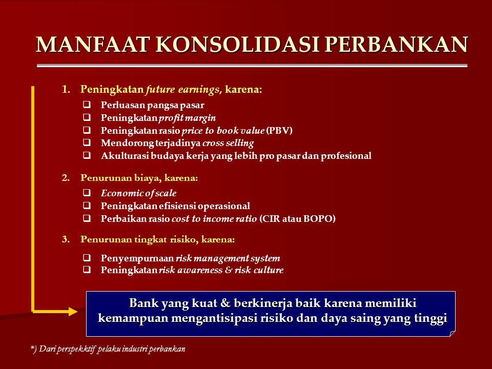 MANFAAT KONSOLIDASI PERBANKAN Bank yang kuat & berkinerja baik karena memiliki kemampuan mengantisipasi risiko dan daya saing yang tinggi  Perluasan