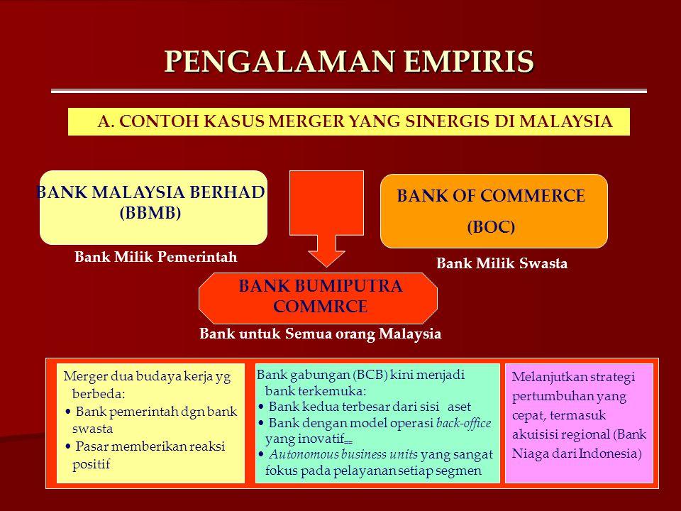 PENGALAMAN EMPIRIS A. CONTOH KASUS MERGER YANG SINERGIS DI MALAYSIA BANK MALAYSIA BERHAD (BBMB) Bank Milik Pemerintah BANK OF COMMERCE (BOC) Bank Mili