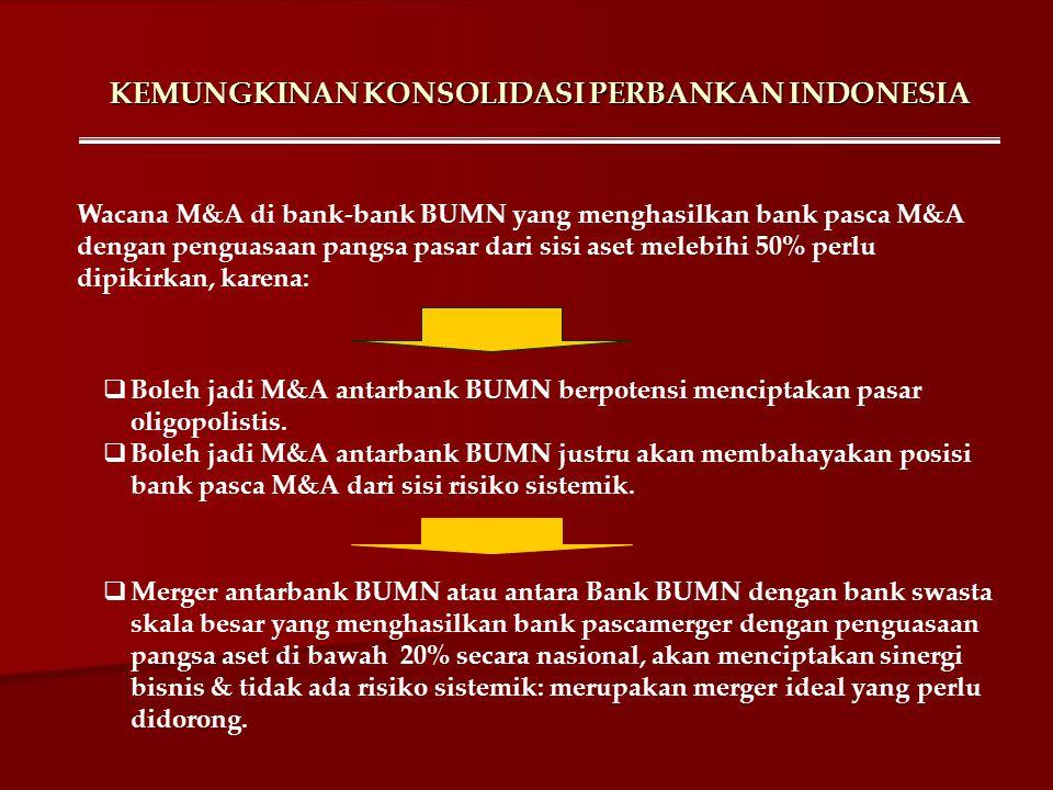 KEMUNGKINAN KONSOLIDASI PERBANKAN INDONESIA Wacana M&A di bank-bank BUMN yang menghasilkan bank pasca M&A dengan penguasaan pangsa pasar dari sisi ase