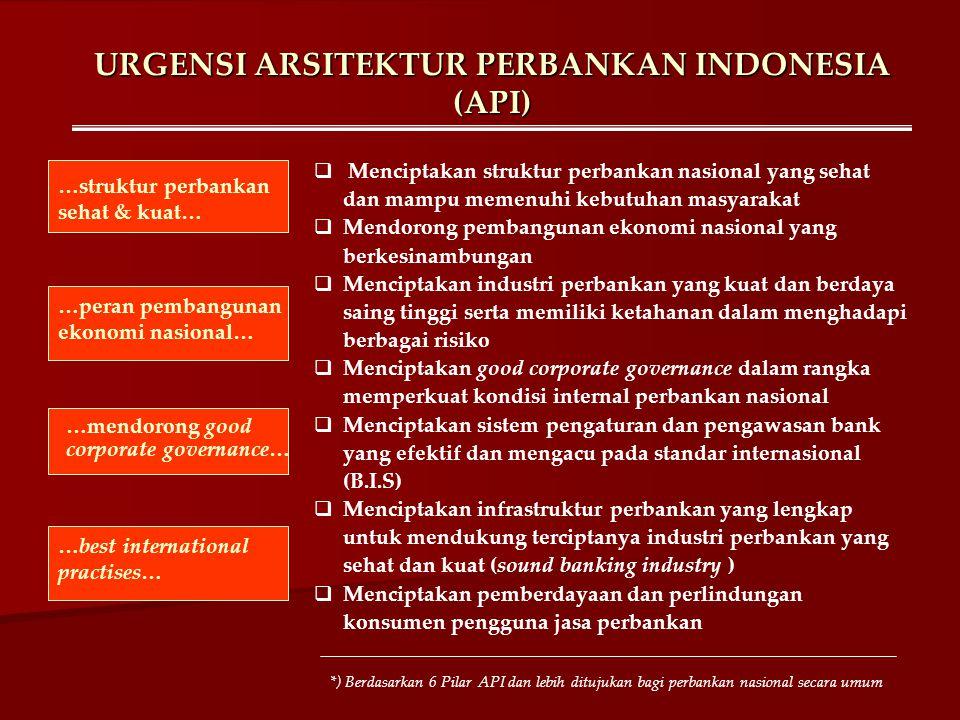 URGENSI ARSITEKTUR PERBANKAN INDONESIA (API)  Menciptakan struktur perbankan nasional yang sehat dan mampu memenuhi kebutuhan masyarakat  Mendorong