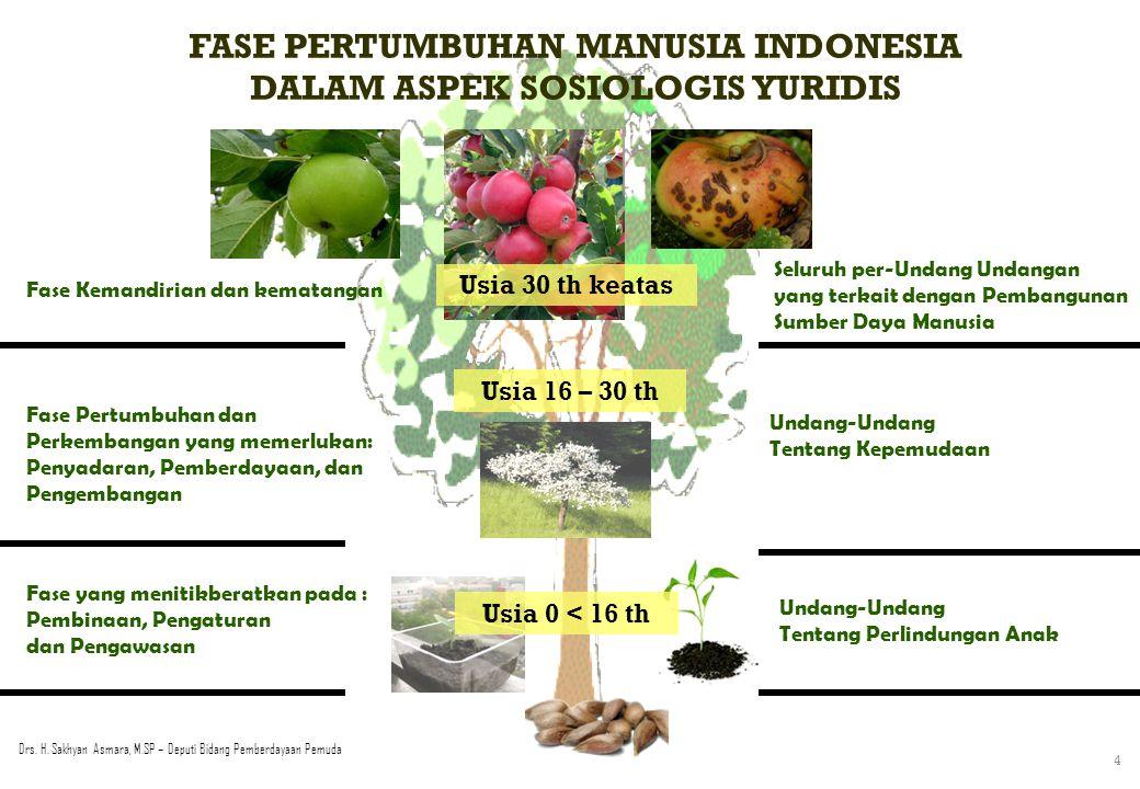 SIAPAKAH PEMUDA ITU ? Pemuda adalah warga negara Indonesia yang memasuki periode penting pertumbuhan dan perkembangan yang berusia 16 (enam belas) sam