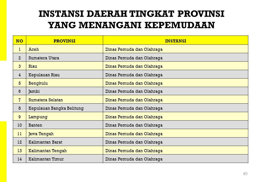 ASUMSI JUMLAH UNIT ORGANISASI KEPEMUDAAN (OK) DI INDONESIA Sumber Data : * = Badan Pusat Statistik, Des 2009 ** = Badan Pusat Statistik, Juni 2009 NOO