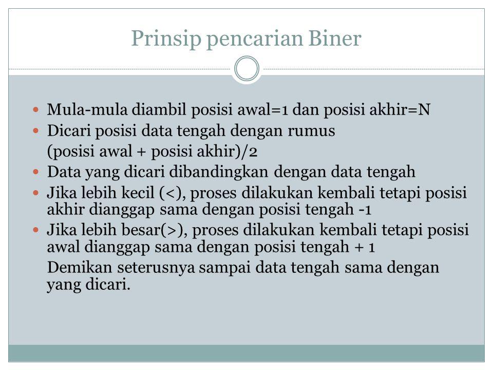 Prinsip pencarian Biner Mula-mula diambil posisi awal=1 dan posisi akhir=N Dicari posisi data tengah dengan rumus (posisi awal + posisi akhir)/2 Data
