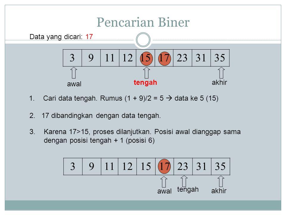 Pencarian Biner 3911121517233135 awal tengahakhir 1.Cari data tengah. Rumus (1 + 9)/2 = 5  data ke 5 (15) 2. 17 dibandingkan dengan data tengah. Data