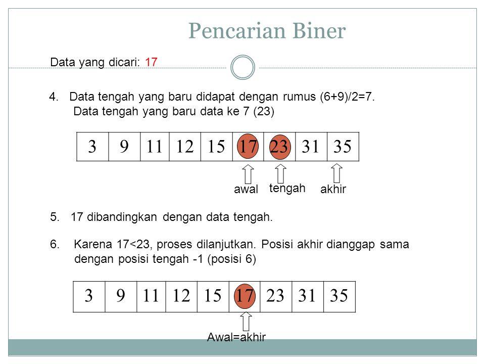 Pencarian Biner 4. Data tengah yang baru didapat dengan rumus (6+9)/2=7. Data tengah yang baru data ke 7 (23) 5. 17 dibandingkan dengan data tengah. D