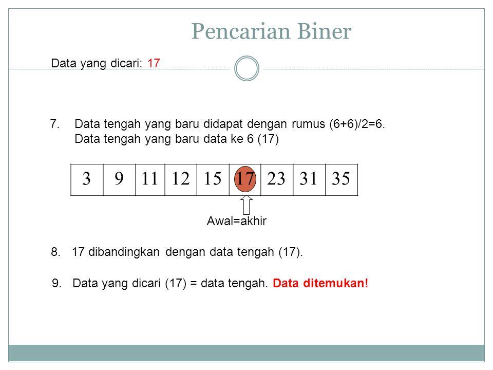 Pencarian Biner 7.Data tengah yang baru didapat dengan rumus (6+6)/2=6. Data tengah yang baru data ke 6 (17) 8. 17 dibandingkan dengan data tengah (17