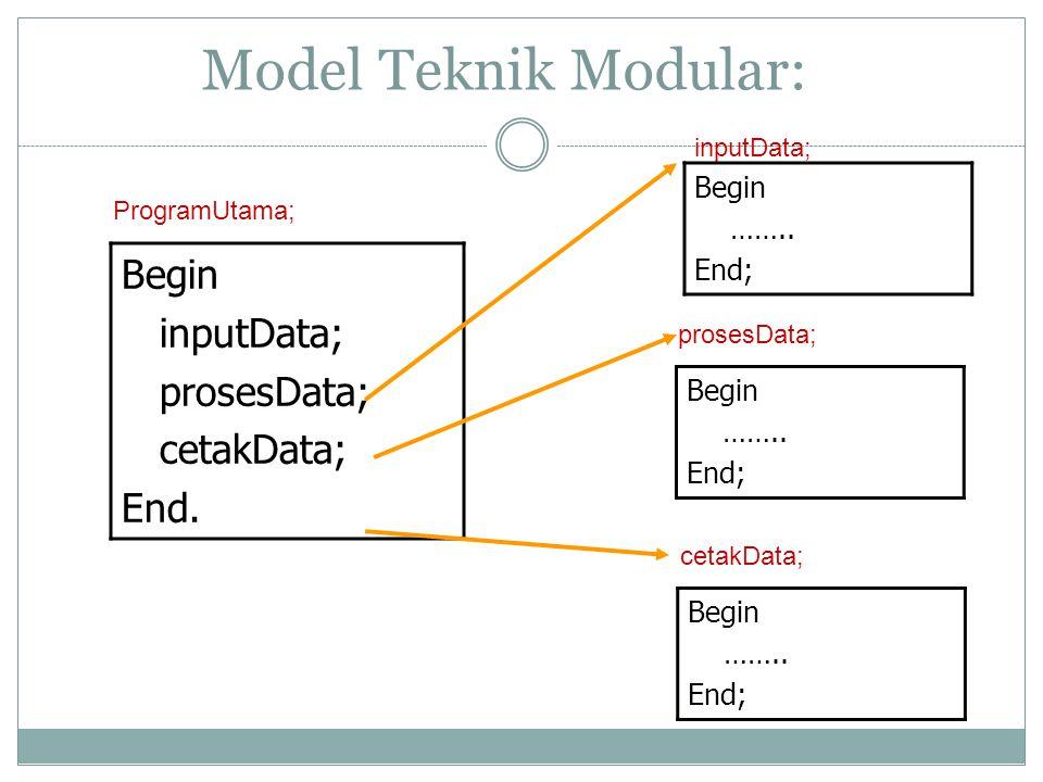 Model Teknik Modular: ProgramUtama; Begin inputData; prosesData; cetakData; End. inputData; Begin …….. End; cetakData; Begin …….. End; prosesData; Beg