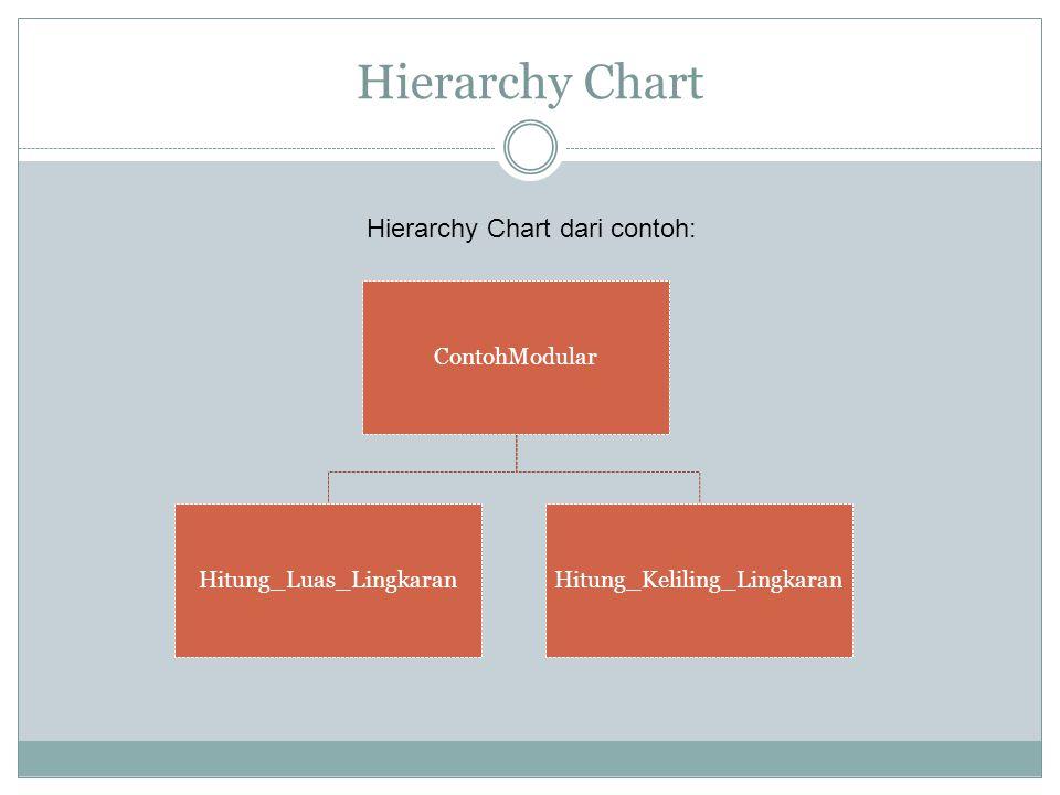 Hierarchy Chart ContohModular Hitung_Luas_LingkaranHitung_Keliling_Lingkaran Hierarchy Chart dari contoh: