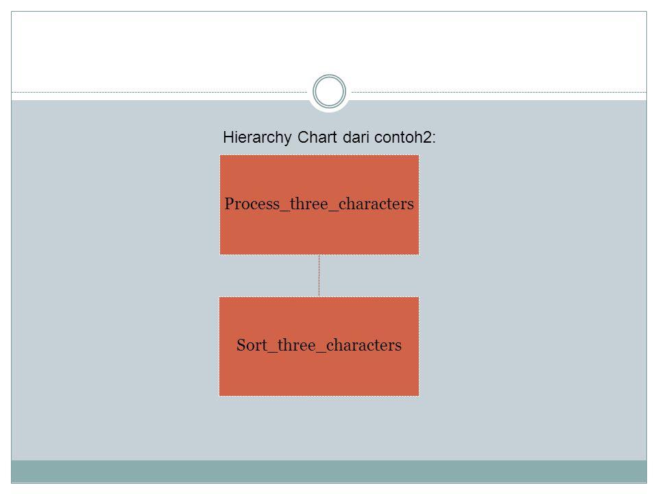 Process_three_characters Sort_three_characters Hierarchy Chart dari contoh2:
