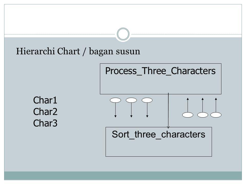 Hierarchi Chart / bagan susun Process_Three_Characters Sort_three_characters Char1 Char2 Char3
