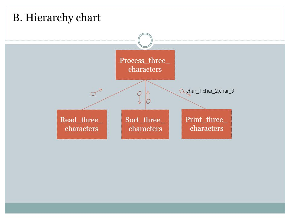 B. Hierarchy chart Process_three_ characters Read_three_ characters Sort_three_ characters Print_three_ characters char_1,char_2,char_3