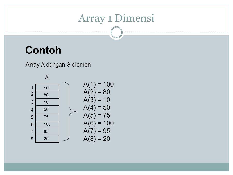 Array 1 Dimensi Array A dengan 8 elemen 1 2 3 4 5 6 7 8 A Contoh 100 80 10 50 75 100 95 20 A(1) = 100 A(2) = 80 A(3) = 10 A(4) = 50 A(5) = 75 A(6) = 1