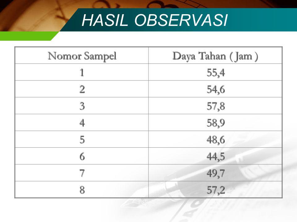 HASIL OBSERVASI Nomor Sampel Daya Tahan ( Jam ) 155,4 254,6 357,8 458,9 548,6 644,5 749,7 857,2
