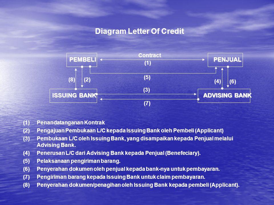 Diagram Letter Of Credit PEMBELIPENJUAL ISSUING BANK ADVISING BANK Contract (1) (5) (7) (3) (4) (6) (2)(8) (1)Penandatanganan Kontrak (2)Pengajuan Pem