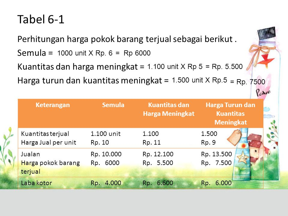 Kesimpulan Jadi pada tabel 6-1 cara terbaik untuk meningkatkan jualan adalah cara (1), yaitu dengan meningkatkan kuantitas dan harga.