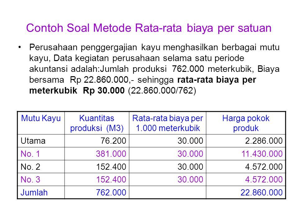 Contoh Soal Metode Rata-rata Tertimbang Biaya bersama yang dikeluarkan selama satu periode Rp 64.500.000 Produk Jumlah yang diprodu ksi Angka penimb ang Jumlah yang diproduksi x angka penimbang Alokasi biaya bersama (1) x(2)((3): 215.000) x64.500.000 (1)(2)(3)(4) A40.0003120.00036.000.000 B35.000270.00021.000.000 C25.0001 7.500.000 215.00064.500.000